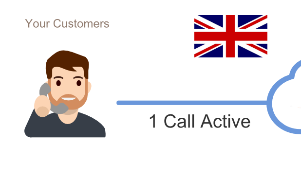 How to get a UK virtual phone number